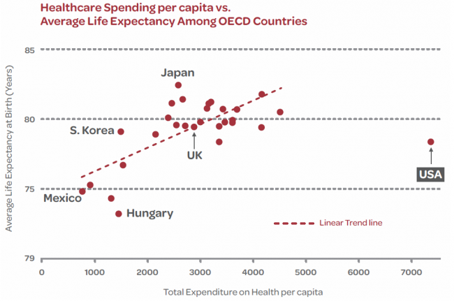 health spend per capita by life expectancy
