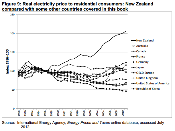Real electricity prices NZ compared to World